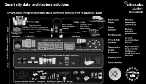 Smart city data architecture solutions by Dinis Guarda for citiesabc.com