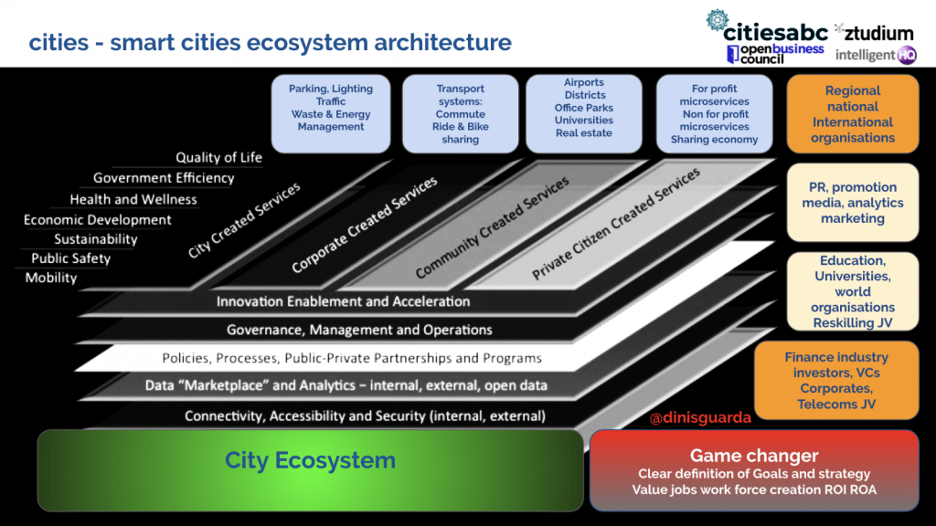 Cities abc - smart cities ecosystem architecture by Dinis Guarda