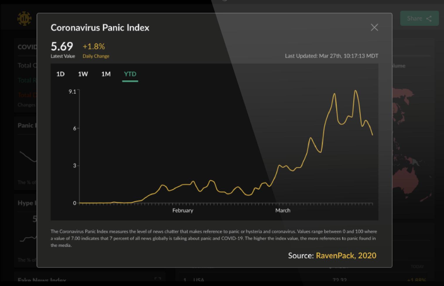 coronavirus panick attack index by Ravenpack