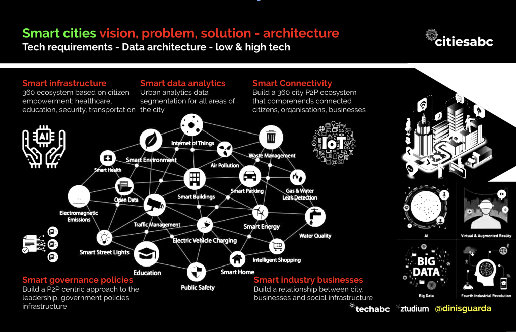 Smart cities vision, problem, solution - architecture, infographic by Dinis Guarda for citiesbac.com