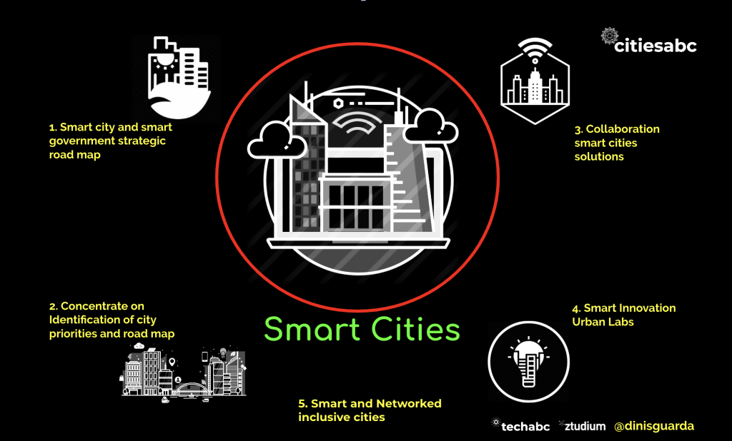Smart Cities Framework by Dinis Guarda for citiesbac.com