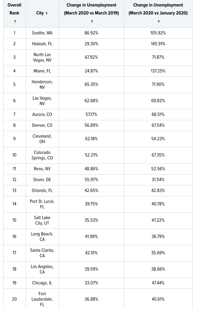 Cities with the Biggest Growth in Unemployment Due to Coronavirus, research by https://wallethub.com/