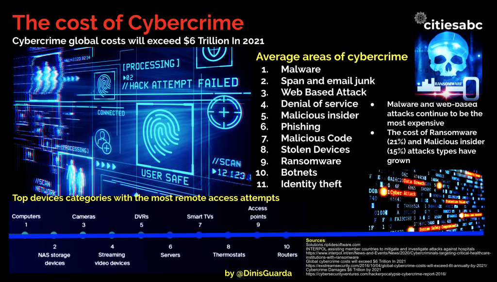 FBI and Interpol Report and Advice on Covid 19 Cybercrime Rise